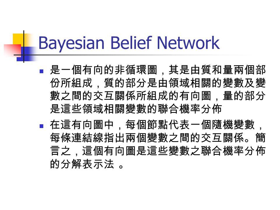 Bayesian Belief Network 是一個有向的非循環圖,其是由質和量兩個部 份所組成,質的部分是由領域相關的變數及變 數之間的交互關係所組成的有向圖,量的部分 是這些領域相關變數的聯合機率分佈 在這有向圖中,每個節點代表一個隨機變數, 每條連結線指出兩個變數之間的交互關係。簡 言之,這個有向圖是這些變數之聯合機率分佈 的分解表示法 。