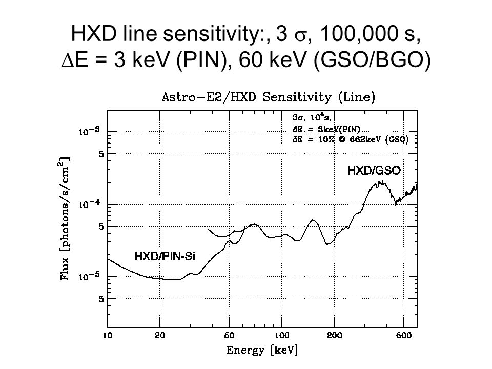 HXD line sensitivity:, 3 , 100,000 s,  E = 3 keV (PIN), 60 keV (GSO/BGO)