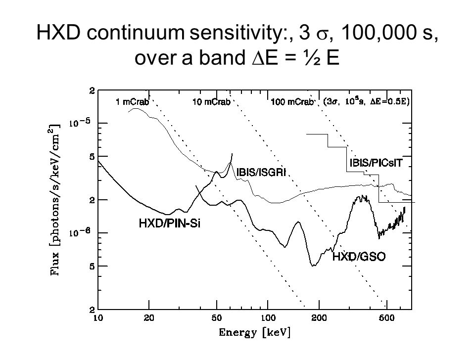 Science with the HXD The good sensitivity of the HXD will allow studies of a wide range of astrophysical sources Even in the XRS phase of Astro-E2 lifetime, there is significant overlap regarding the science Typical observation length needed to get good XRS data (for line spectroscopy) is ~ 100 ks For a ~ 3 mCrab source, in 100 ks, the HXD will measure the continuum up to ~ 200 keV