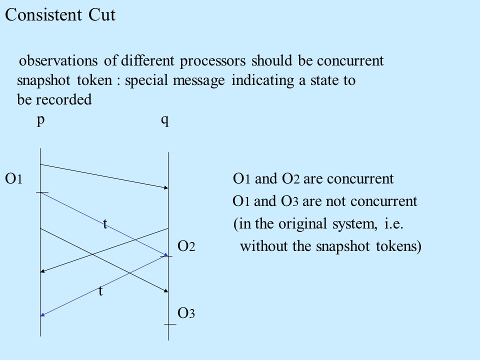 Consistent Cut observations of different processors should be concurrent snapshot token : special message indicating a state to be recorded p q O 1 O 1 and O 2 are concurrent O 1 and O 3 are not concurrent t (in the original system, i.e.