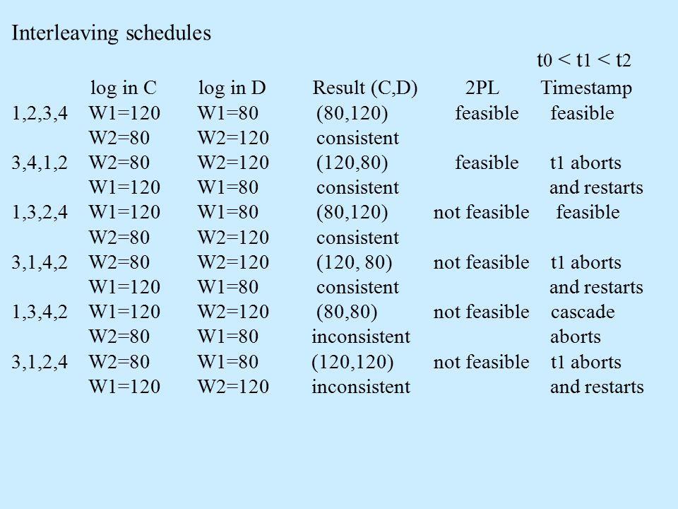 Interleaving schedules t 0 < t 1 < t 2 log in C log in D Result (C,D) 2PL Timestamp 1,2,3,4 W1=120 W1=80 (80,120) feasible feasible W2=80 W2=120 consistent 3,4,1,2 W2=80 W2=120 (120,80) feasible t 1 aborts W1=120 W1=80 consistent and restarts 1,3,2,4 W1=120 W1=80 (80,120) not feasible feasible W2=80 W2=120 consistent 3,1,4,2 W2=80 W2=120 (120, 80) not feasible t 1 aborts W1=120 W1=80 consistent and restarts 1,3,4,2 W1=120 W2=120 (80,80) not feasible cascade W2=80 W1=80 inconsistent aborts 3,1,2,4 W2=80 W1=80 (120,120) not feasible t 1 aborts W1=120 W2=120 inconsistent and restarts