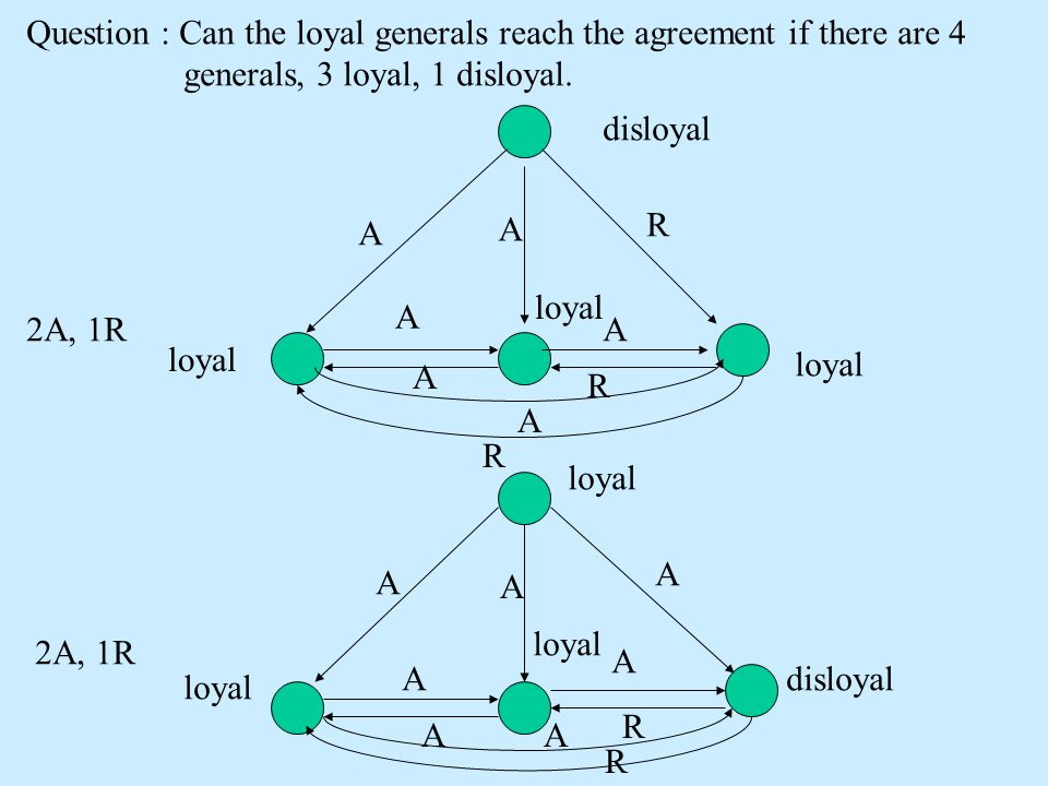 Question : Can the loyal generals reach the agreement if there are 4 generals, 3 loyal, 1 disloyal. A A R A A disloyal loyal A R A R 2A, 1R loyal A A