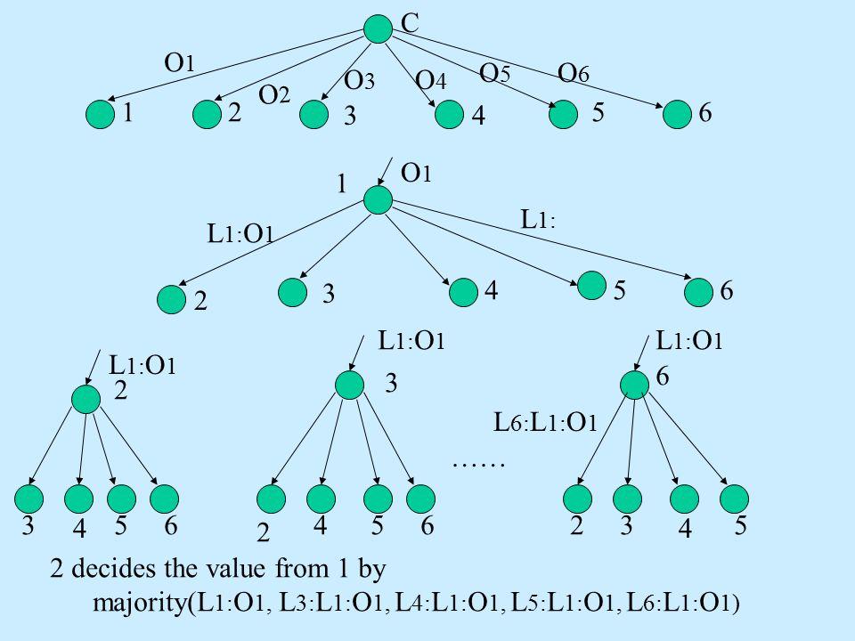 C 12 34 56 O1O1 O6O6 O5O5 O4O4 O3O3 O2O2 O1O1 L 1: O 1 1 2 3 456 L 1: 2 3 6 …… 3 4 56 2 45623 4 5 2 decides the value from 1 by majority(L 1: O 1, L 3: L 1: O 1, L 4: L 1: O 1, L 5: L 1: O 1, L 6: L 1: O 1) L 1: O 1 L 6: L 1: O 1
