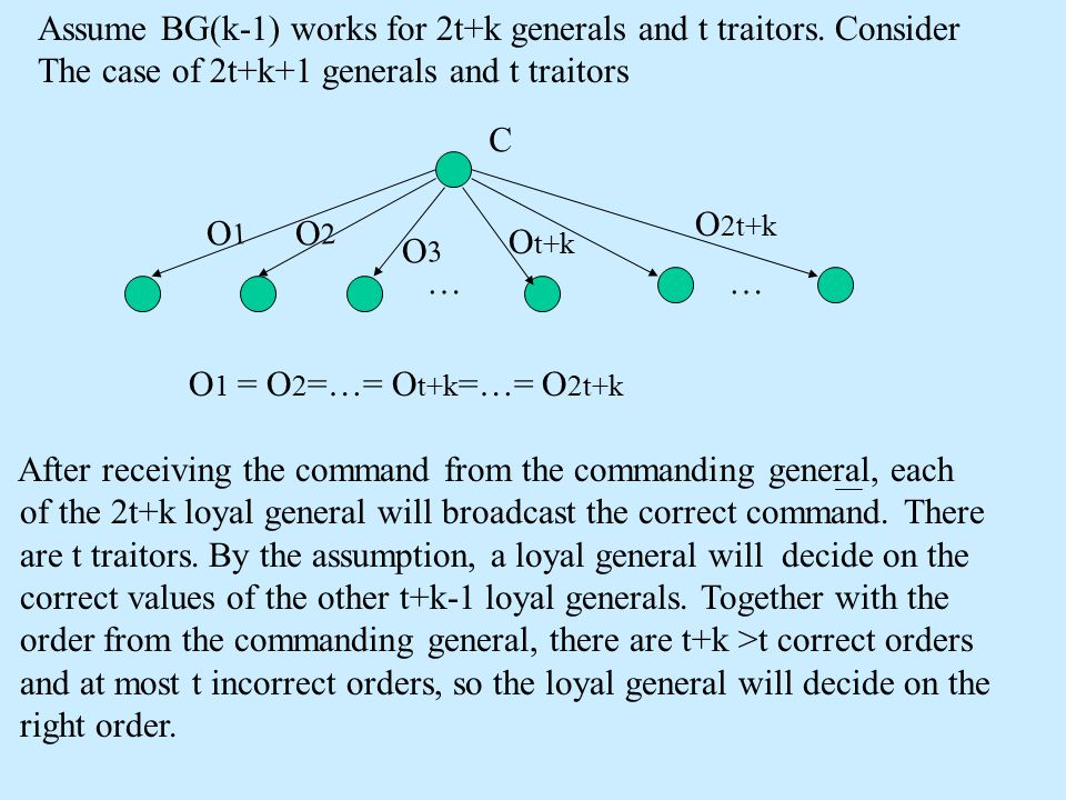 Assume BG(k-1) works for 2t+k generals and t traitors.