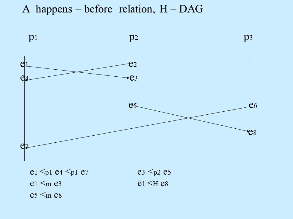 A happens – before relation, H – DAG p 1 p 2 p 3 e 1 e 2 e 4 e 3 e 5 e 6 e 8 e 7 e 1 < p1 e 4 < p1 e 7 e 3 < p2 e 5 e 1 < m e 3 e 1 < H e 8 e 5 < m e