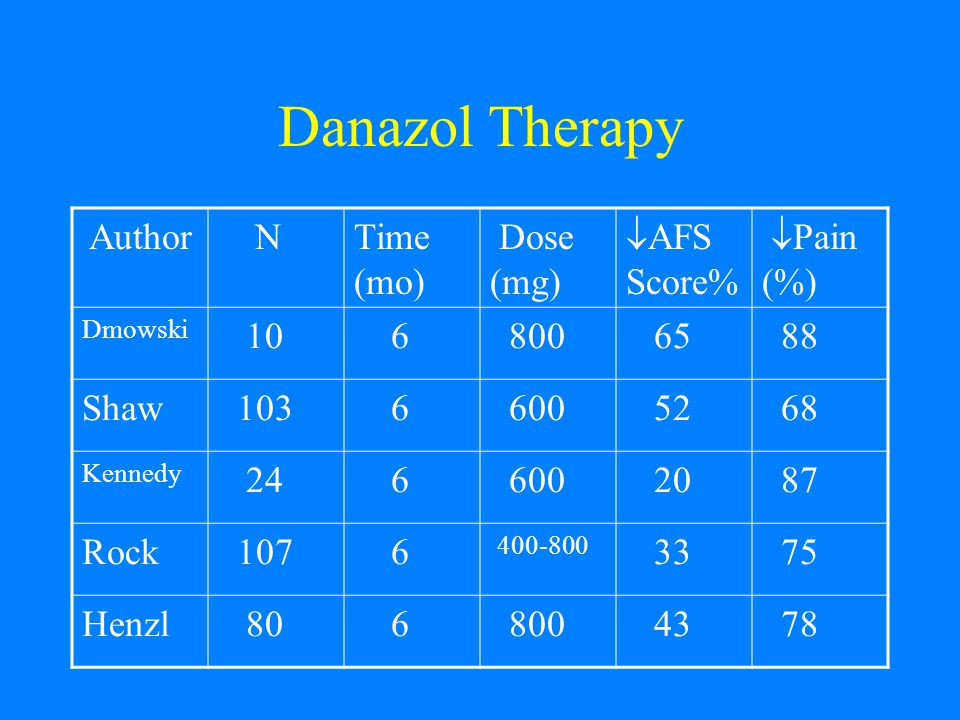 Danazol Therapy Author NTime (mo) Dose (mg)  AFS Score%  Pain (%) Dmowski 10 6 800 65 88 Shaw 103 6 600 52 68 Kennedy 24 6 600 20 87 Rock 107 6 400-800 33 75 Henzl 80 6 800 43 78