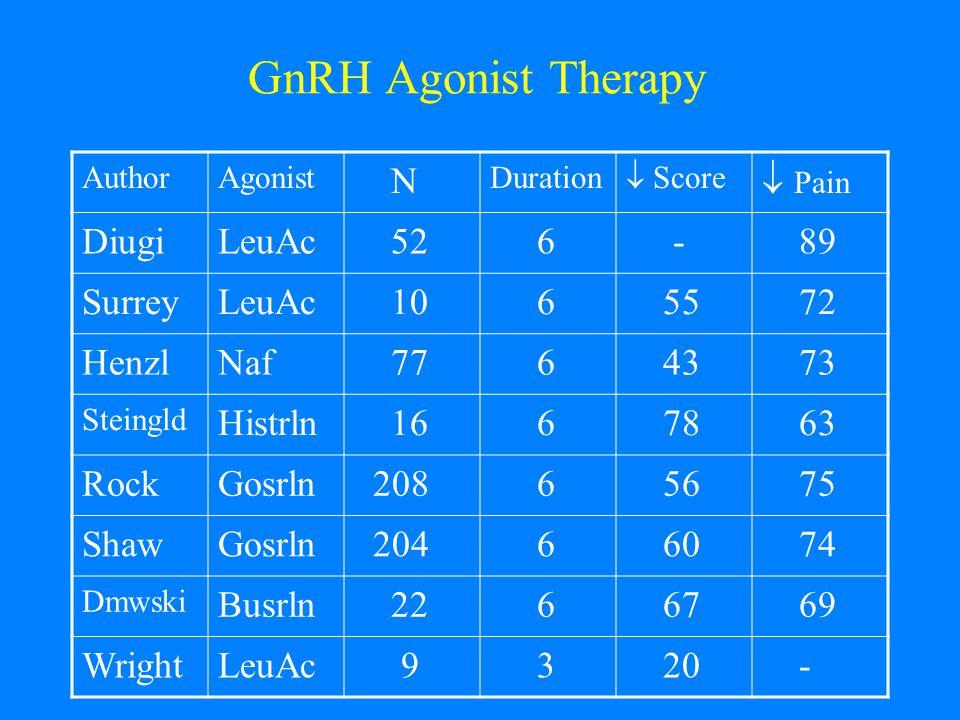 GnRH Agonist Therapy AuthorAgonist N Duration  Score  Pain DiugiLeuAc 52 6 - 89 SurreyLeuAc 10 6 55 72 HenzlNaf 77 6 43 73 Steingld Histrln 16 6 78