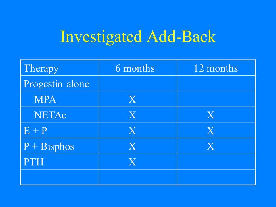 Investigated Add-Back Therapy 6 months 12 months Progestin alone MPA X NETAc X X E + P X X P + Bisphos X X PTH X