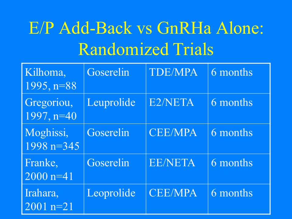 E/P Add-Back vs GnRHa Alone: Randomized Trials Kilhoma, 1995, n=88 GoserelinTDE/MPA6 months Gregoriou, 1997, n=40 LeuprolideE2/NETA6 months Moghissi, 1998 n=345 GoserelinCEE/MPA6 months Franke, 2000 n=41 GoserelinEE/NETA6 months Irahara, 2001 n=21 LeoprolideCEE/MPA6 months