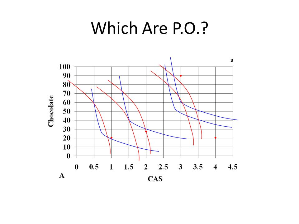 Which Are P.O.