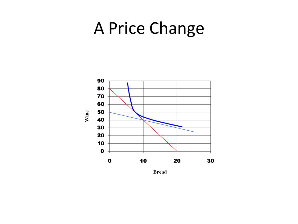 A Price Change