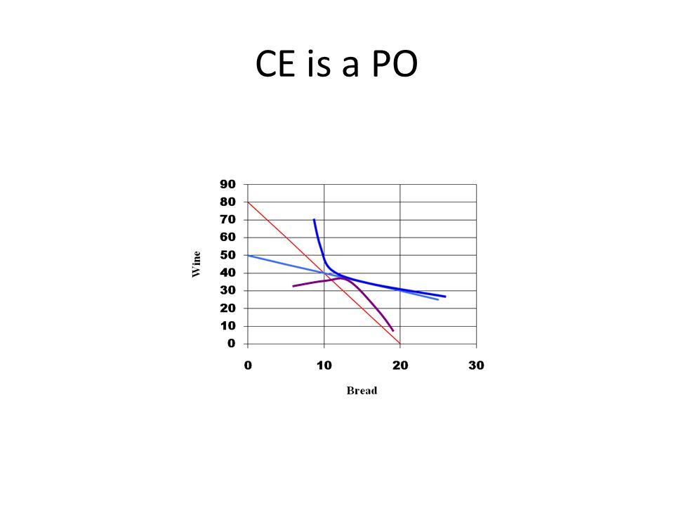 CE is a PO