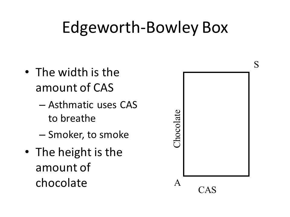 Edgeworth-Bowley Box The width is the amount of CAS – Asthmatic uses CAS to breathe – Smoker, to smoke The height is the amount of chocolate CAS Chocolate A S