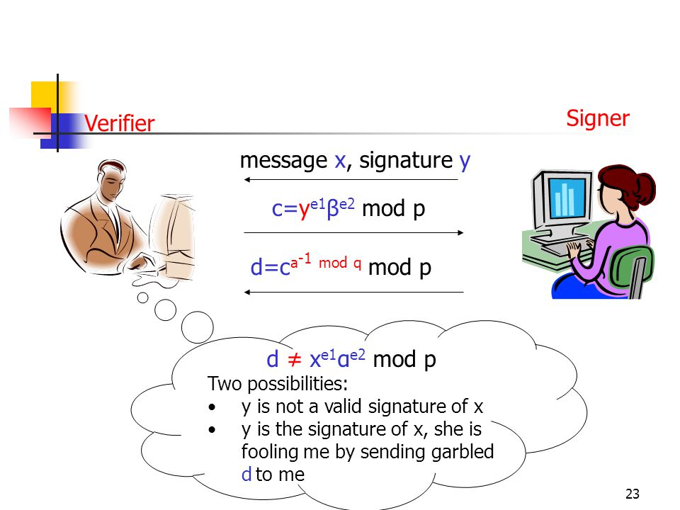 23 c=y e1 β e2 mod p d=c a -1 mod q mod p d ≠ x e1 α e2 mod p Two possibilities: y is not a valid signature of x y is the signature of x, she is fooling me by sending garbled d to me Signer Verifier message x, signature y