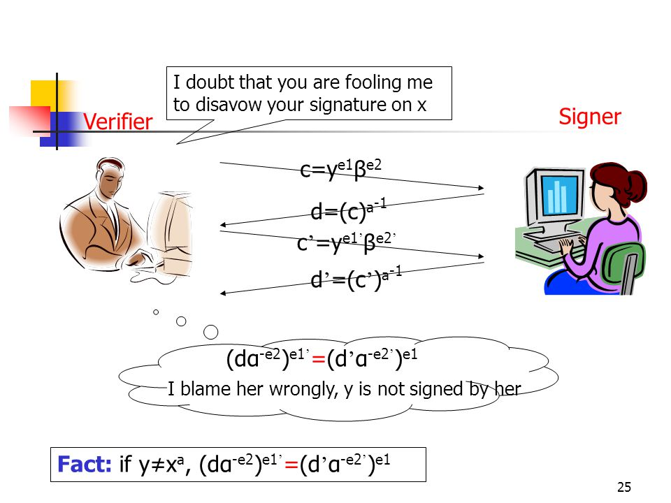 25 I doubt that you are fooling me to disavow your signature on x c=y e1 β e2 d=(c) a -1 c ' =y e1 ' β e2 ' d ' =(c ' ) a -1 Fact: if y≠x a, (dα -e2 ) e1 ' =(d ' α -e2 ' ) e1 (dα -e2 ) e1 ' =(d ' α -e2 ' ) e1 I blame her wrongly, y is not signed by her Signer Verifier