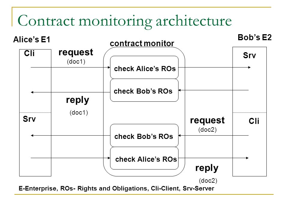 Contract monitoring architecture check Alice's ROs check Bob's ROs check Alice's ROs Alice's E1 Bob's E2 contract monitor request (doc1) reply (doc1) request (doc2) reply (doc2) Cli Srv Cli E-Enterprise, ROs- Rights and Obligations, Cli-Client, Srv-Server