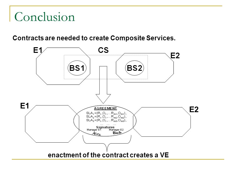 Conclusion Contracts are needed to create Composite Services.