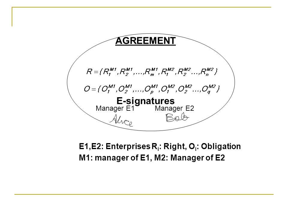 R i : Right, O i : Obligation E-signatures Manager E1 Manager E2 AGREEMENT E1,E2: Enterprises M1: manager of E1, M2: Manager of E2
