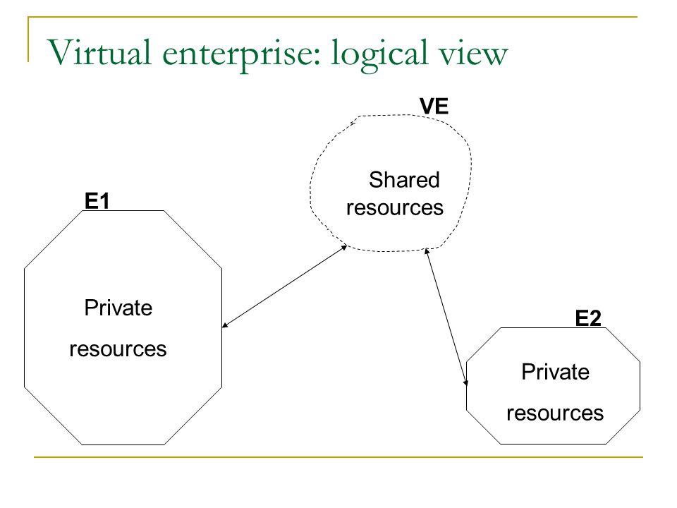 Virtual enterprise: logical view Private resources Private resources E1 E2 Shared resources VE