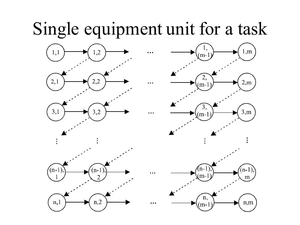 Single equipment unit for a task