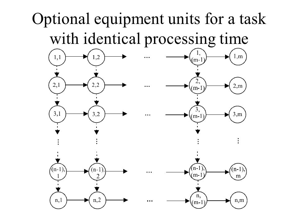 Optional equipment units for a task with identical processing time