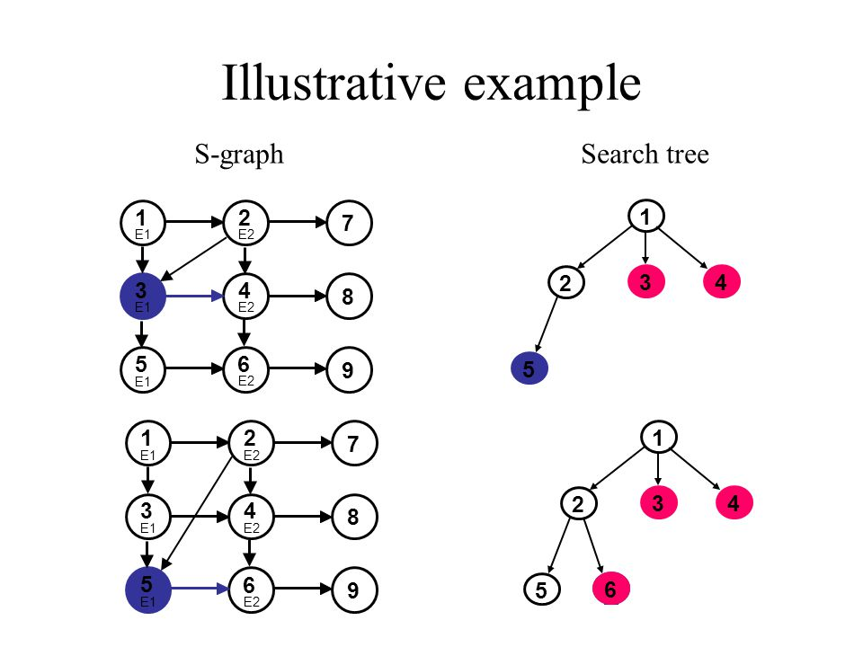 Illustrative example 1 2 34 5 12 7 34 8 5 6 9 E1E2E2 E2 E1E1E2E2 12 7 34 8 5 6 9 E1E2E2 E2 E1E1E2E2 1 2 34 5 6 6 S-graphSearch tree