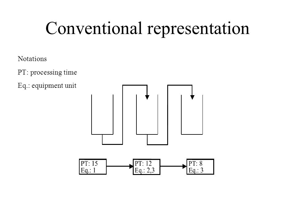 Conventional representation Notations PT: processing time Eq.: equipment unit