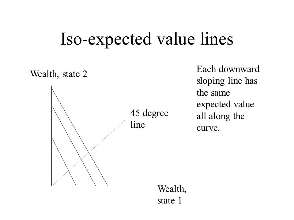 Iso-expected value lines Wealth, state 2 Wealth, state 1 45 degree line Each downward sloping line has the same expected value all along the curve.