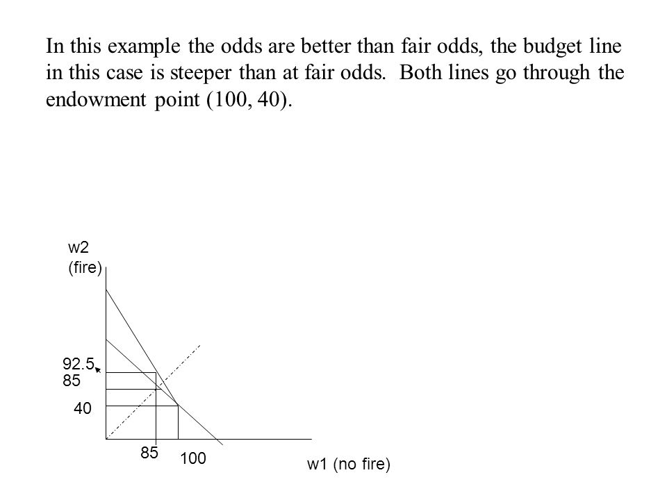 In this example the odds are better than fair odds, the budget line in this case is steeper than at fair odds. Both lines go through the endowment poi