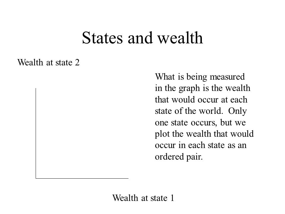 States and wealth Wealth at state 1 Wealth at state 2 What is being measured in the graph is the wealth that would occur at each state of the world. O