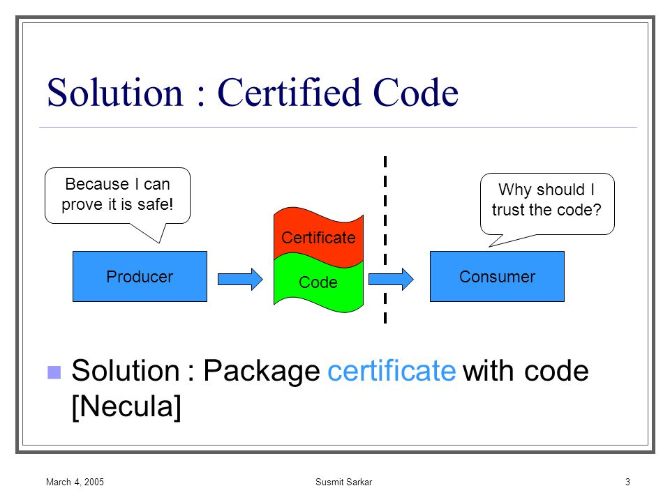March 4, 2005Susmit Sarkar3 Solution : Certified Code Solution : Package certificate with code [Necula] ProducerConsumer Code Certificate Why should I trust the code.