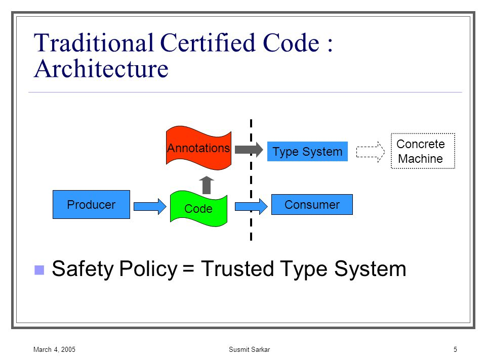 March 4, 2005Susmit Sarkar5 Traditional Certified Code : Architecture Safety Policy = Trusted Type System Producer Consumer Code Annotations Type System Concrete Machine