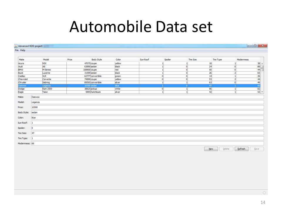 Automobile Data set 14