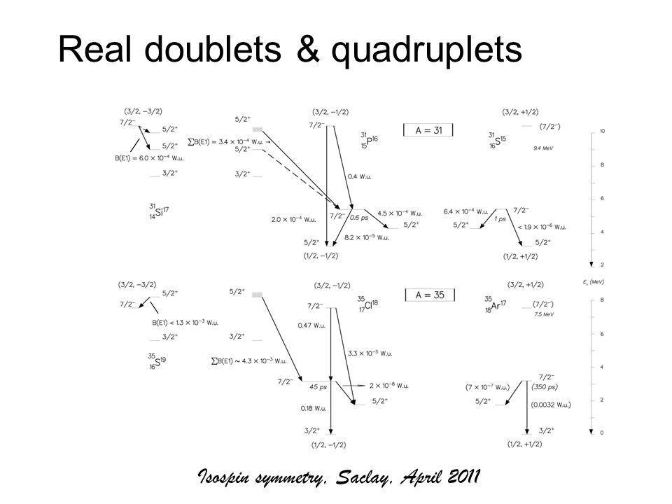 Real doublets & quadruplets Isospin symmetry, Saclay, April 2011