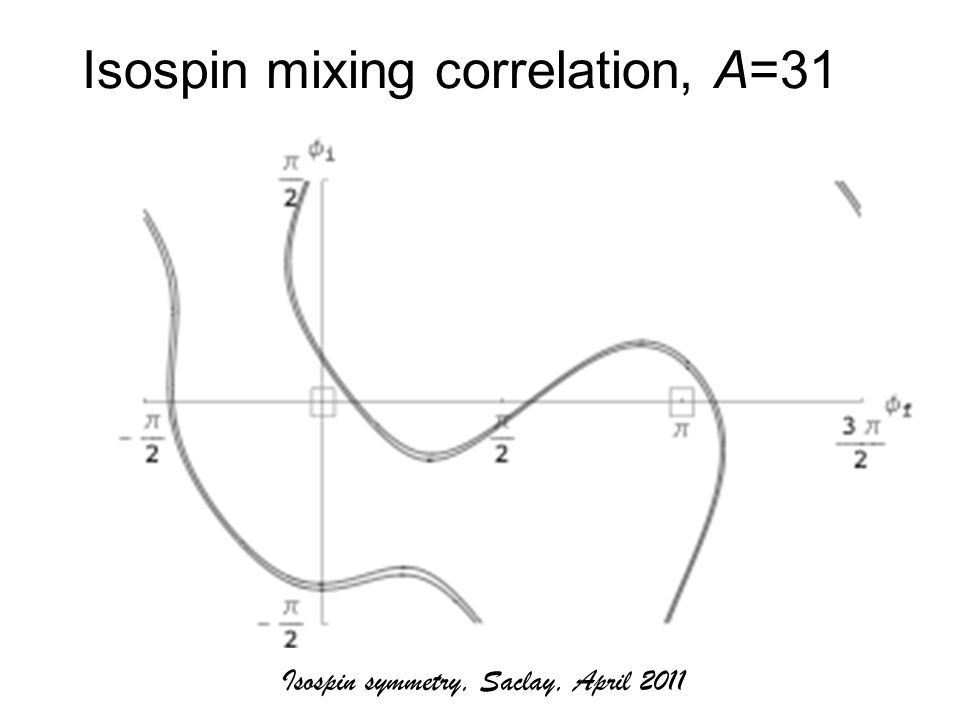 Isospin mixing correlation, A=31 Isospin symmetry, Saclay, April 2011