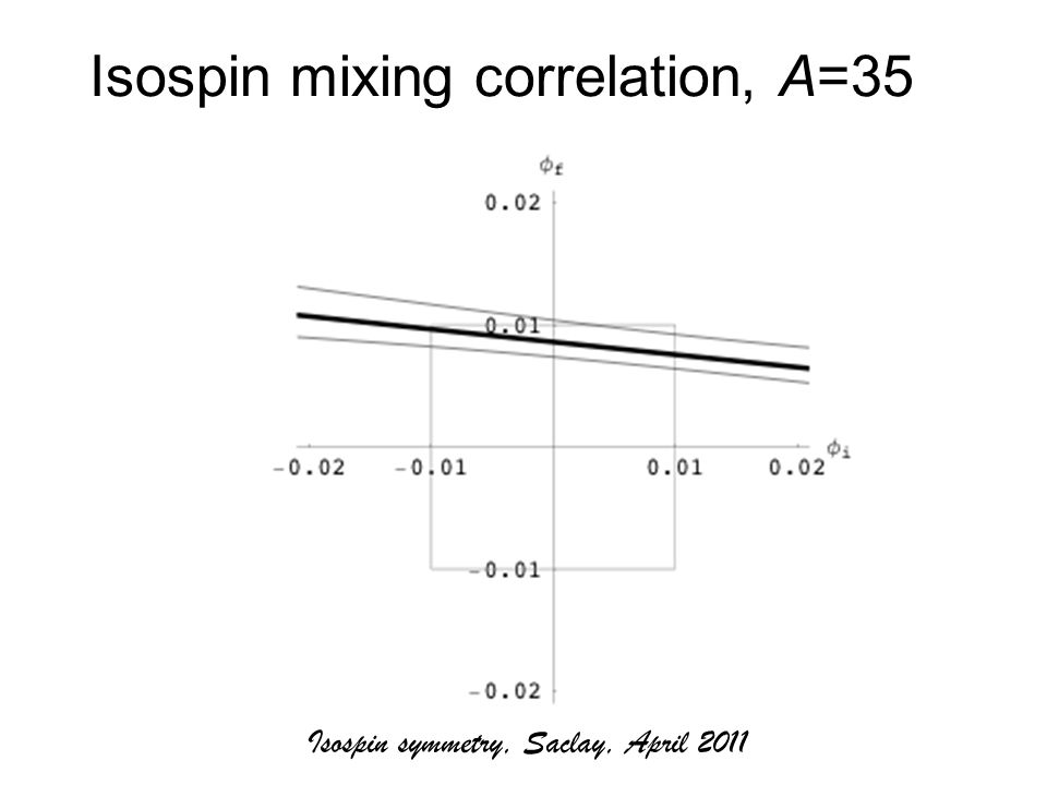 Isospin mixing correlation, A=35 Isospin symmetry, Saclay, April 2011