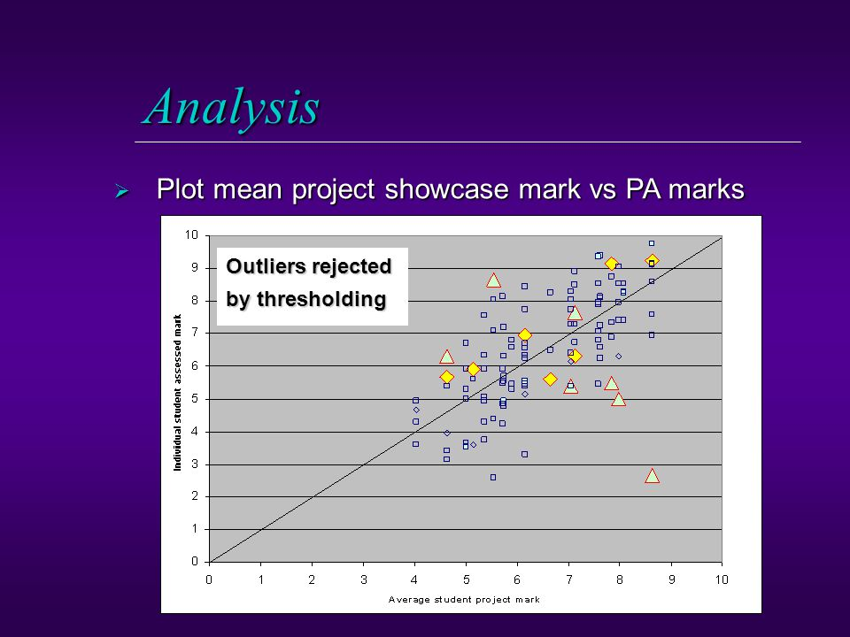 Analysis  Plot mean project showcase mark vs PA marks Outliers rejected by thresholding