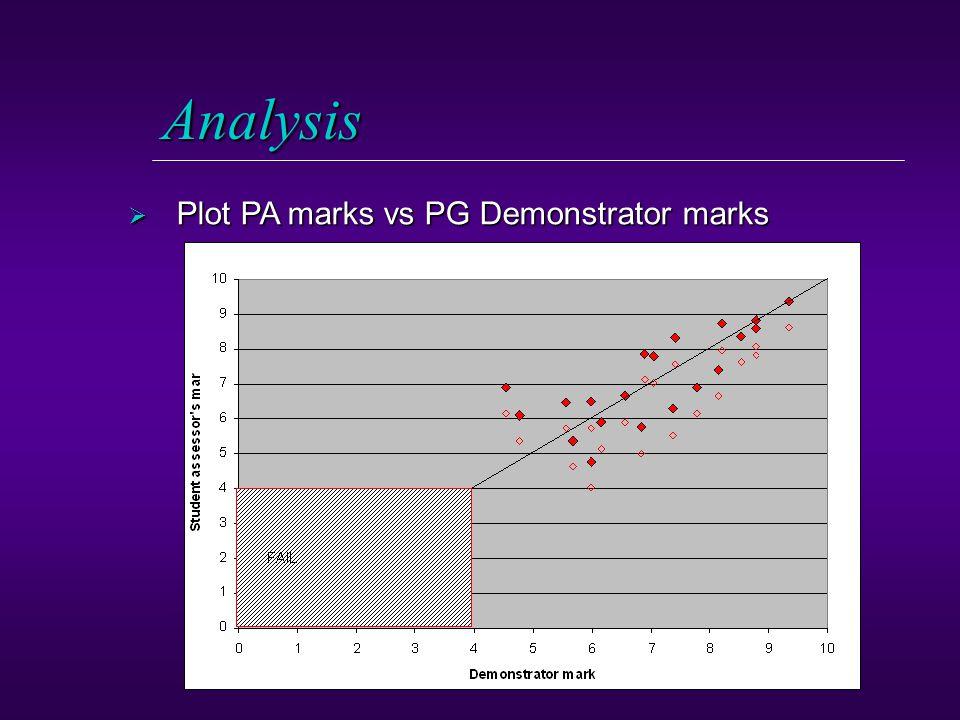 Analysis  Plot PA marks vs PG Demonstrator marks