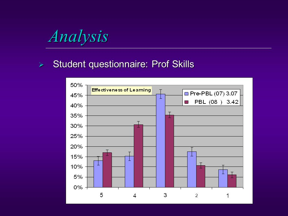 Analysis  Student questionnaire: Prof Skills 5 4 2 1