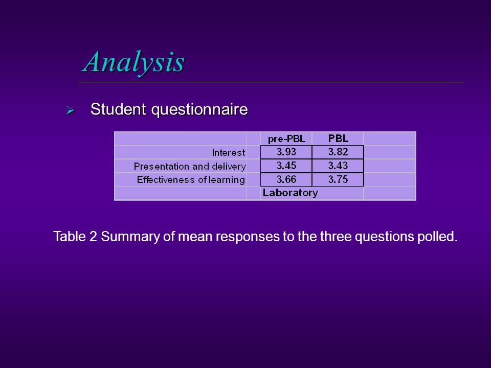 Analysis  Student questionnaire Table 2 Summary of mean responses to the three questions polled.