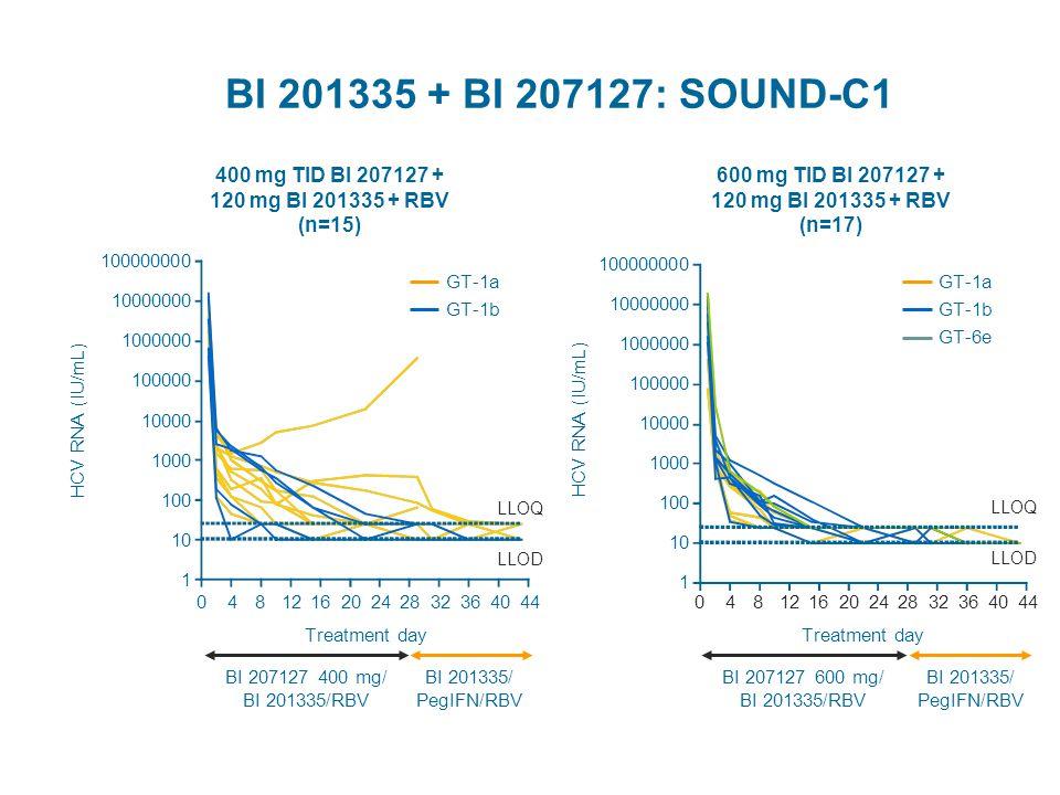 BI 201335 + BI 207127: SOUND-C1 100000000 10000000 1000000 100000 10000 1000 100 10 1 HCV RNA (IU/mL) 048121620242832364044 Treatment day LLOQ LLOD GT