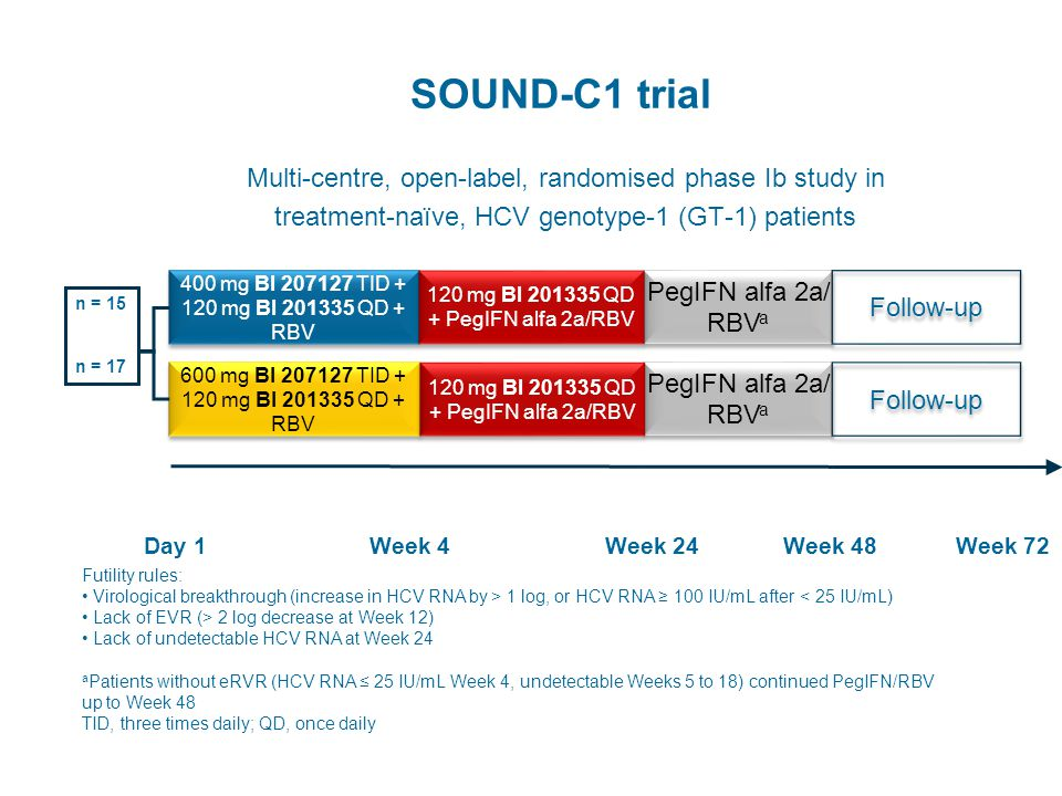 SOUND-C1 trial Multi-centre, open-label, randomised phase Ib study in treatment-naïve, HCV genotype-1 (GT-1) patients 600 mg BI 207127 TID + 120 mg BI 201335 QD + RBV n = 15 n = 17 PegIFN alfa 2a/ RBV a 400 mg BI 207127 TID + 120 mg BI 201335 QD + RBV Day 1Week 4Week 24Week 48 PegIFN alfa 2a/ RBV a 120 mg BI 201335 QD + PegIFN alfa 2a/RBV Futility rules: Virological breakthrough (increase in HCV RNA by > 1 log, or HCV RNA ≥ 100 IU/mL after < 25 IU/mL) Lack of EVR (> 2 log decrease at Week 12) Lack of undetectable HCV RNA at Week 24 a Patients without eRVR (HCV RNA ≤ 25 IU/mL Week 4, undetectable Weeks 5 to 18) continued PegIFN/RBV up to Week 48 TID, three times daily; QD, once daily Follow-up Week 72 Zeuzem S, et al.