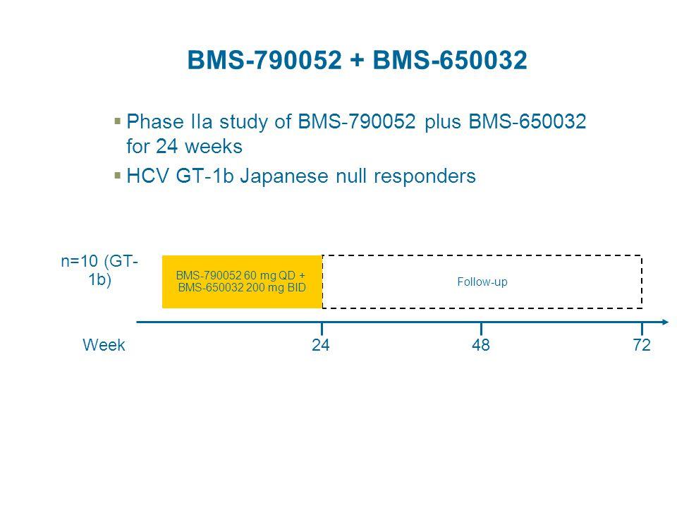  Phase IIa study of BMS-790052 plus BMS-650032 for 24 weeks  HCV GT-1b Japanese null responders 48Week72 Follow-up BMS-790052 60 mg QD + BMS-650032