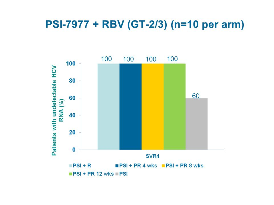 PSI-7977 + RBV (GT-2/3) (n=10 per arm) 100 60 Gane EJ, et al. AASLD 2011. Abstract 34RBV - Ribavirin