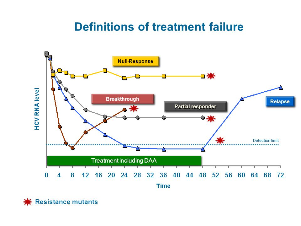Resistance mutants Definitions of treatment failure Detection limit Relapse Null-Response Breakthrough Partial responder Treatment including DAA DAA – Direct acting antiviral agents