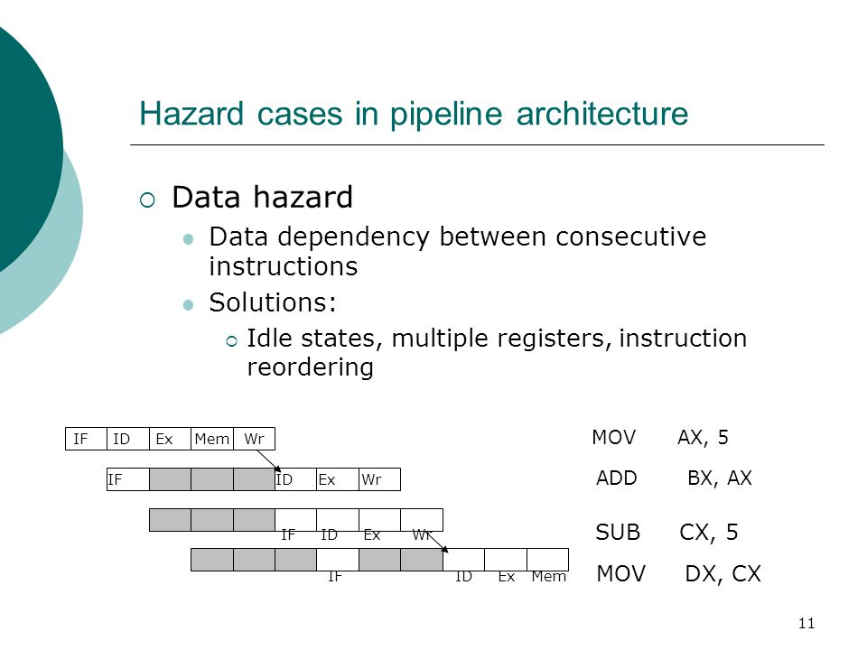 11 Hazard cases in pipeline architecture  Data hazard Data dependency between consecutive instructions Solutions:  Idle states, multiple registers,