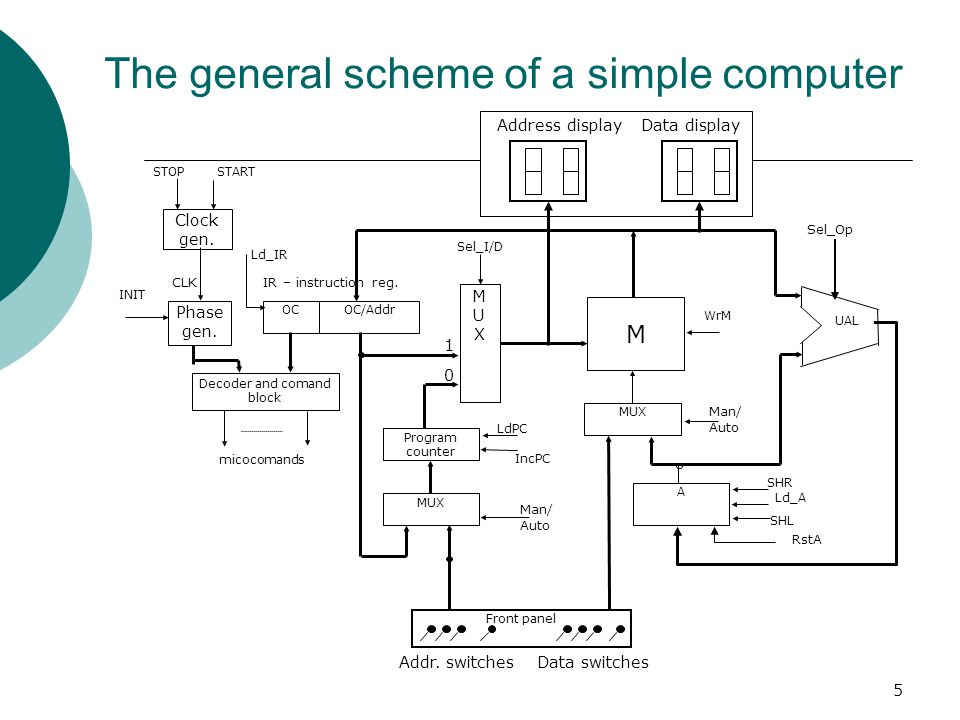 5 The general scheme of a simple computer Clock gen. STOPSTART Phase gen. INIT OCOC/Addr Decoder and comand block micocomands MUXMUX Program counter L