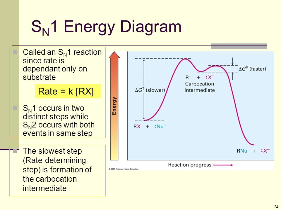 24 S N 1 Energy Diagram The slowest step (Rate-determining step) is formation of the carbocation intermediate Rate = k [RX] Called an S N 1 reaction s