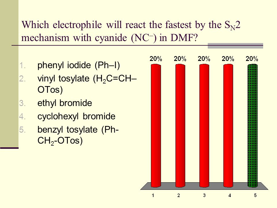 Which electrophile will react the fastest by the S N 2 mechanism with cyanide (NC – ) in DMF? 1. phenyl iodide (Ph–I) 2. vinyl tosylate (H 2 C=CH– OTo