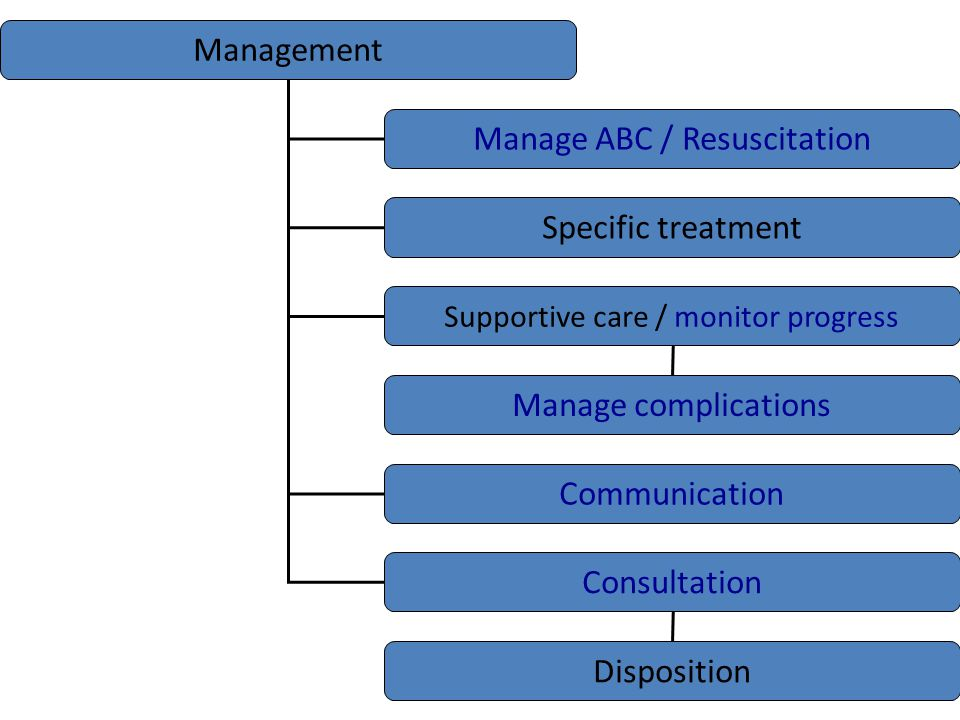 Management Manage ABC Resuscitation Specific treatment Supportive care / monitor progress Manage complications Communication / Consultation Disposition +/- Other Patient / Family / Medical consultation Label problem Degree of urgency +/- Criteria eg for ICU +/- Criteria for Rx Degree of urgency Key issues / opening statement +/- Goals of treatment